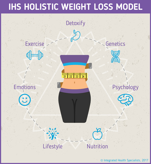 Integrated Health Specialists Holistic Weight Loss Model