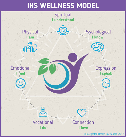 Integrated Health Specialists Holistic Wellness Model