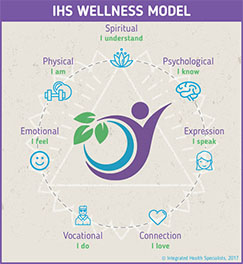 Integrated-Health Specialists Wellness Model