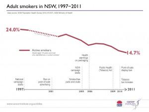 Quit smoking Australian statistics